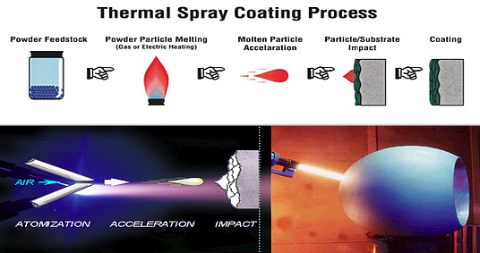 Thermal Spray Coating