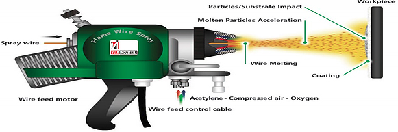 Flam Wire Spray Coating Process
